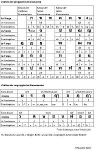 Die thailändischen Konsonanten