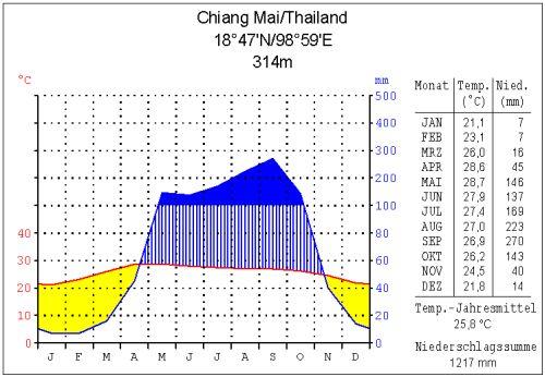 Klimadiagramm für Chiang Mai im Norden Thailands