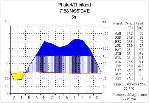 Klimadiagramm für Phuket im Süden Thailands